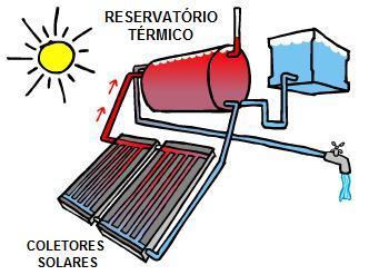 aquecimento-solar